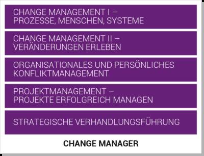 Change Manager Weiterbildung Aufbau