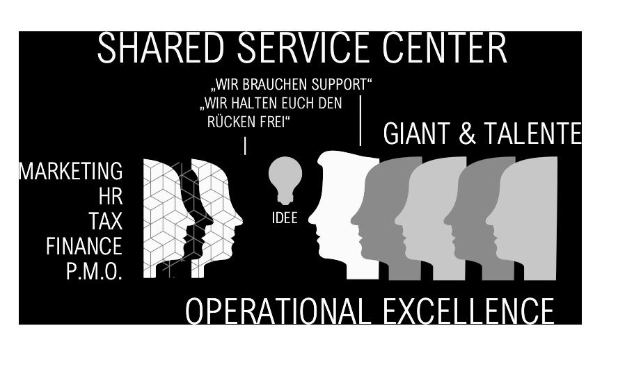 Shared Service Center Steinbeis