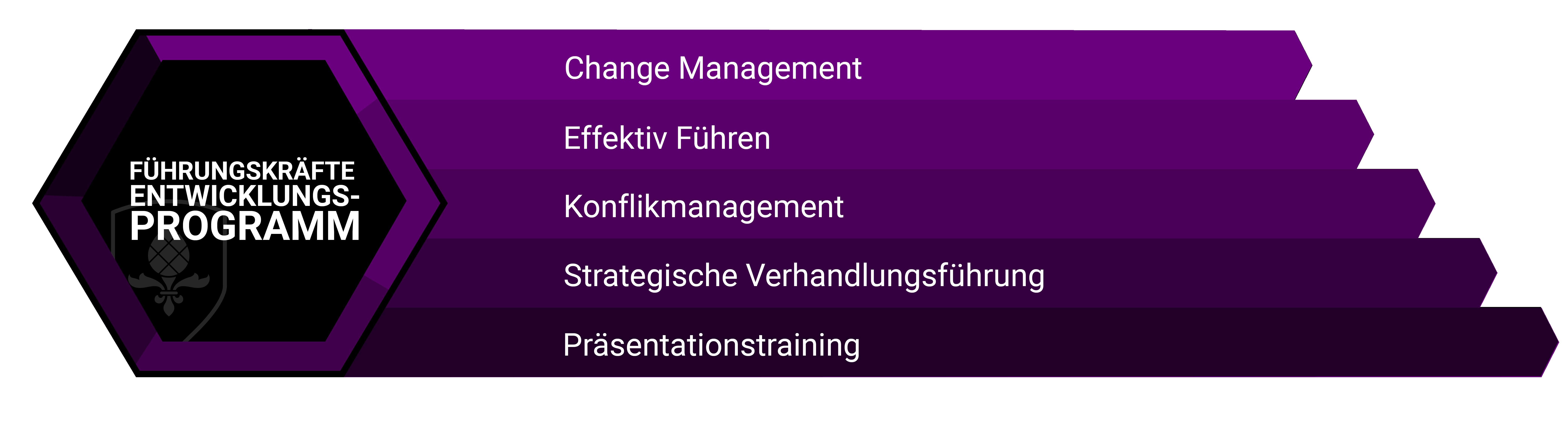 Führungskräfte Training