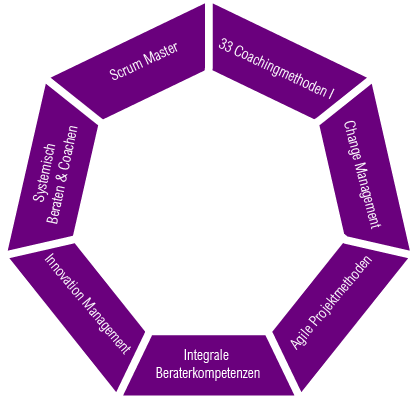 Agile Coach werden