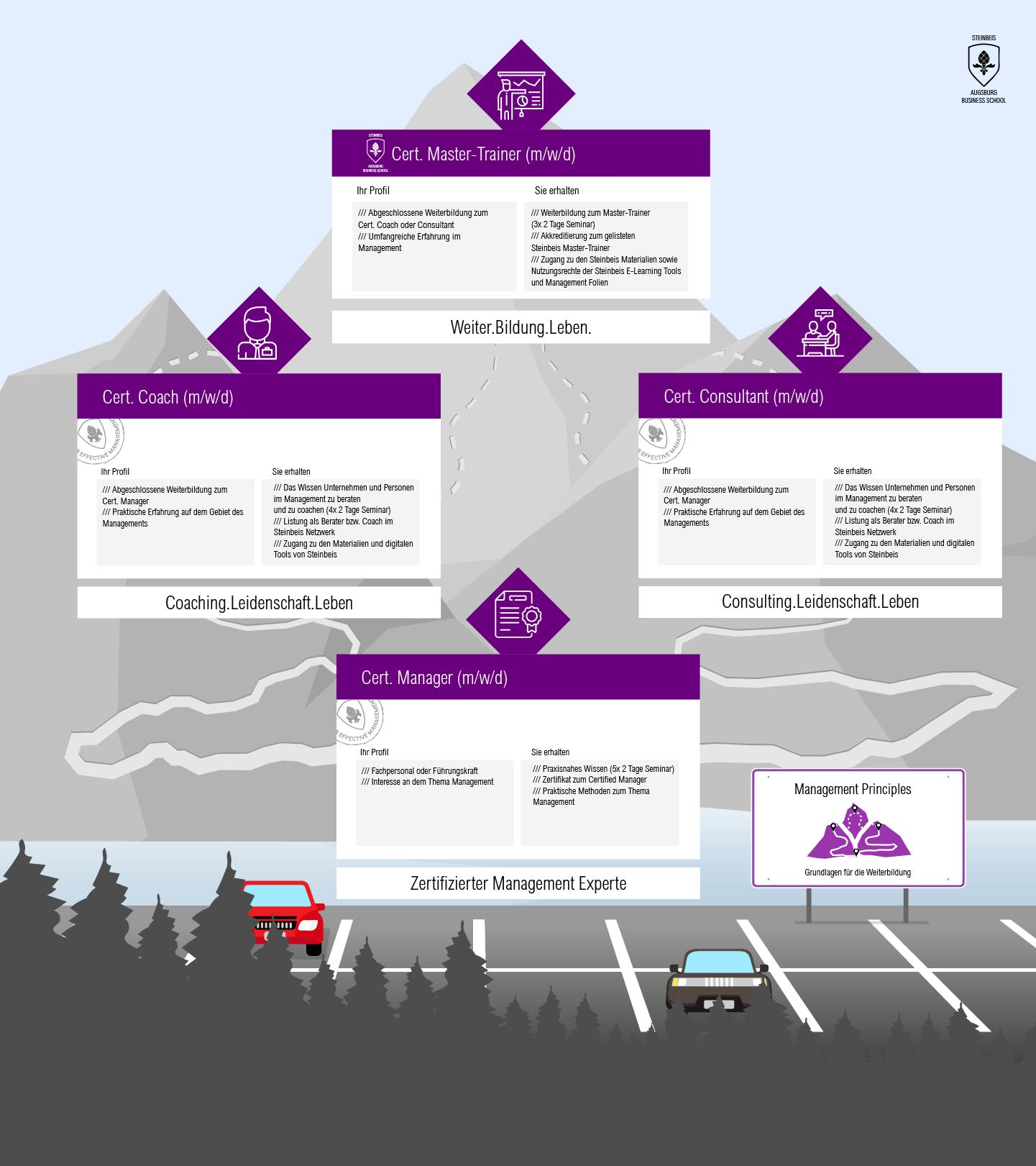 Das Steinbeisakkreditierungsprogramm
