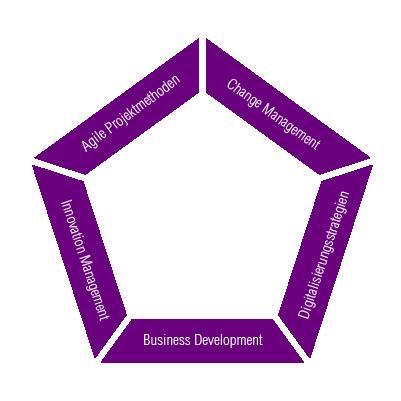 Innovation Management Weiterbildung